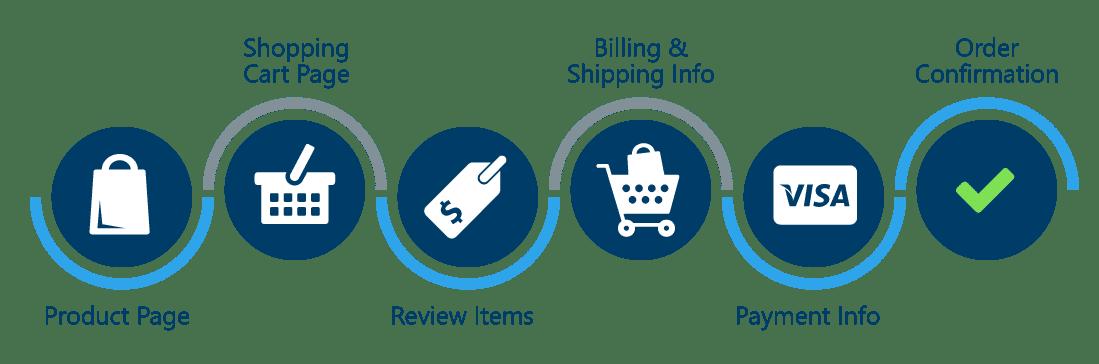optimized checkout process