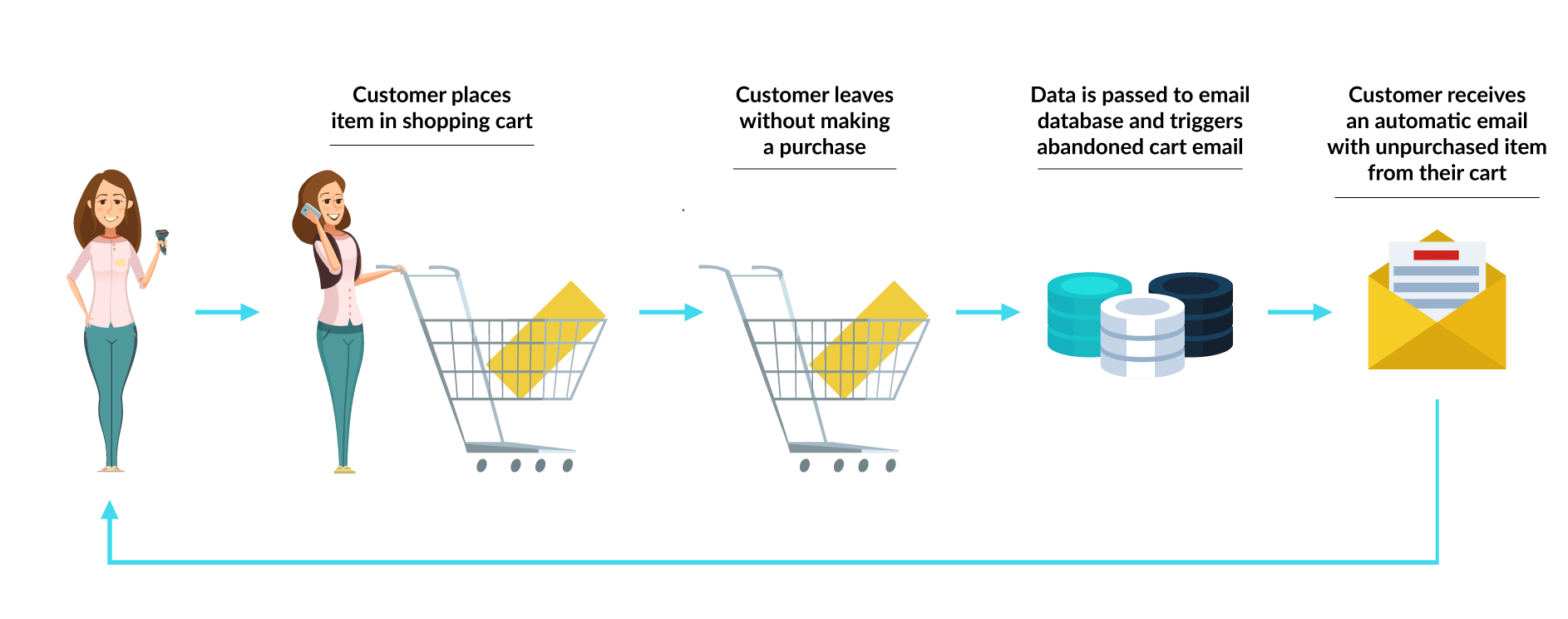 the online buying process