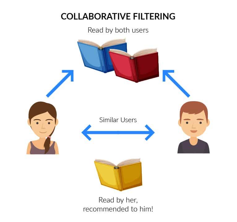 collaborative filtering technique