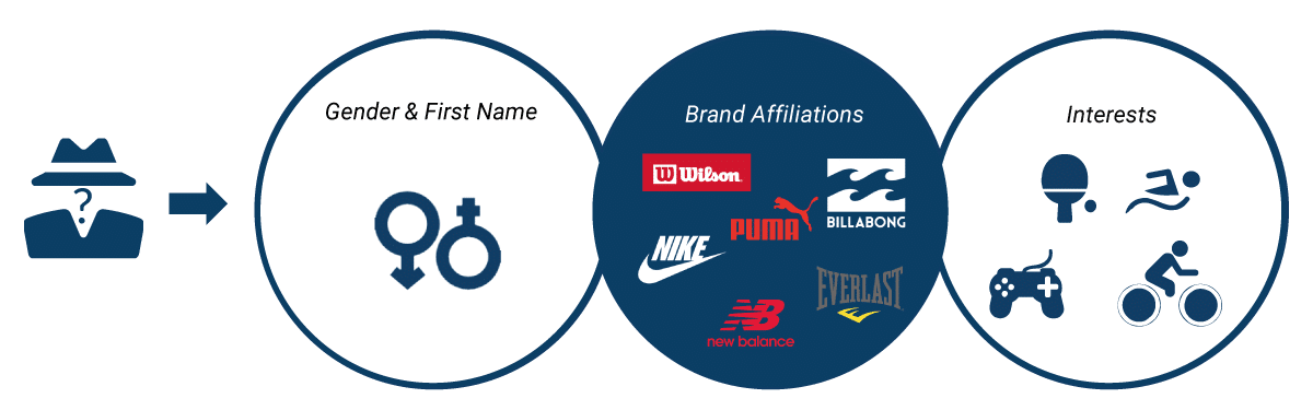 Gender, First name, Brand Affiliations and interests