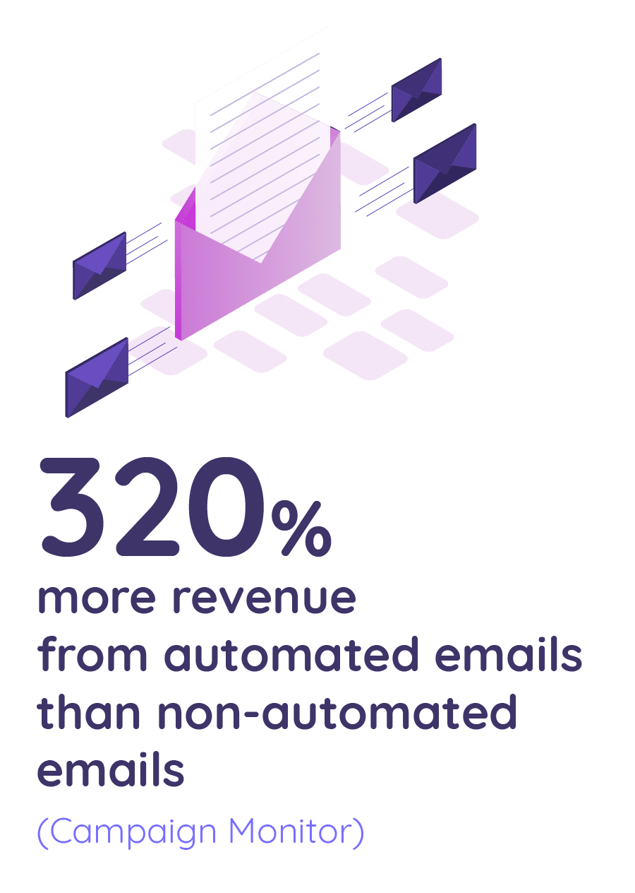 320% more revenue from automated emails than non-automated emails
