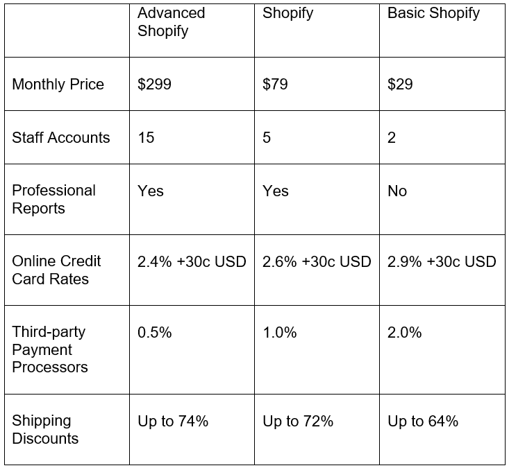 The Shopify Plans