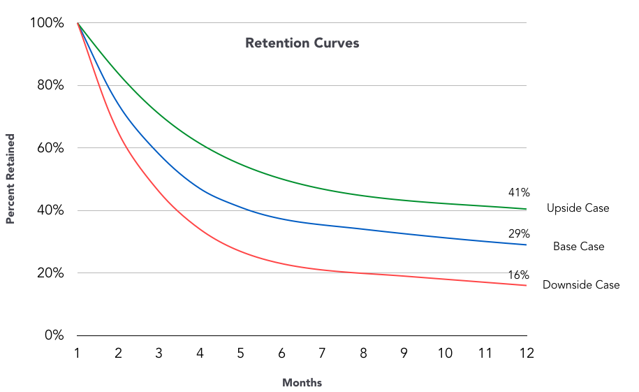 Retention Rate and Share of Repeat Customers